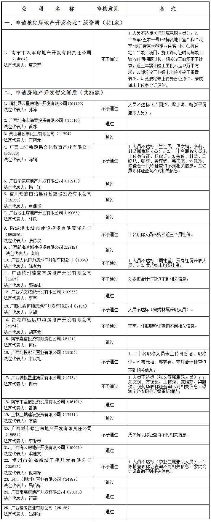 广西建设网--_关于公布2021年第07批房地产企业资质(资格)结果的公告(第1976号).png