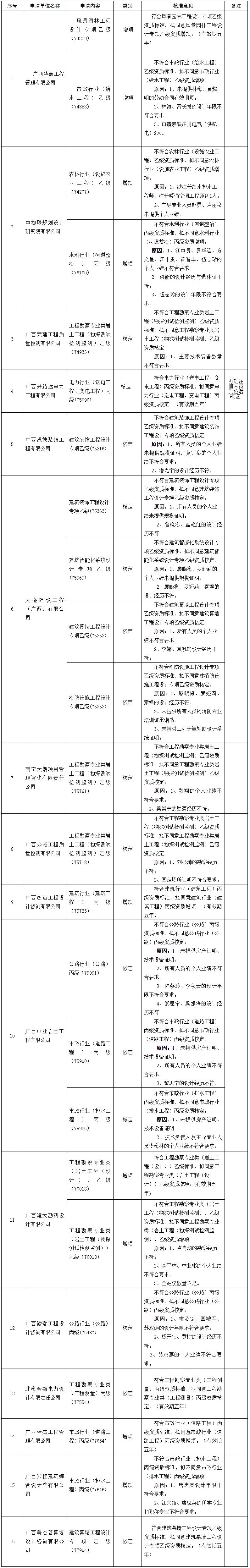 广西住房和城乡建设厅网站--_关于公布2020年第九批工程勘察设计企业资质核准结果的公告(1747号副本.png