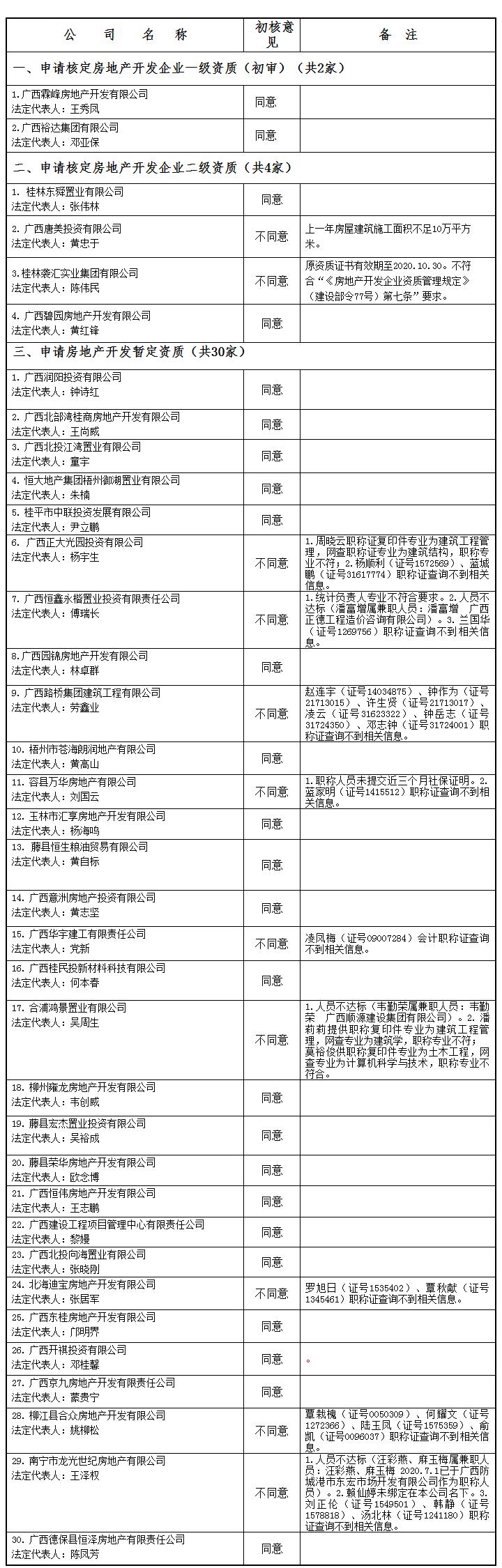 广西住房和城乡建设厅网站--_关于公布2020年第18批房地产企业资质(资格)结果的公告(第1777副本.png