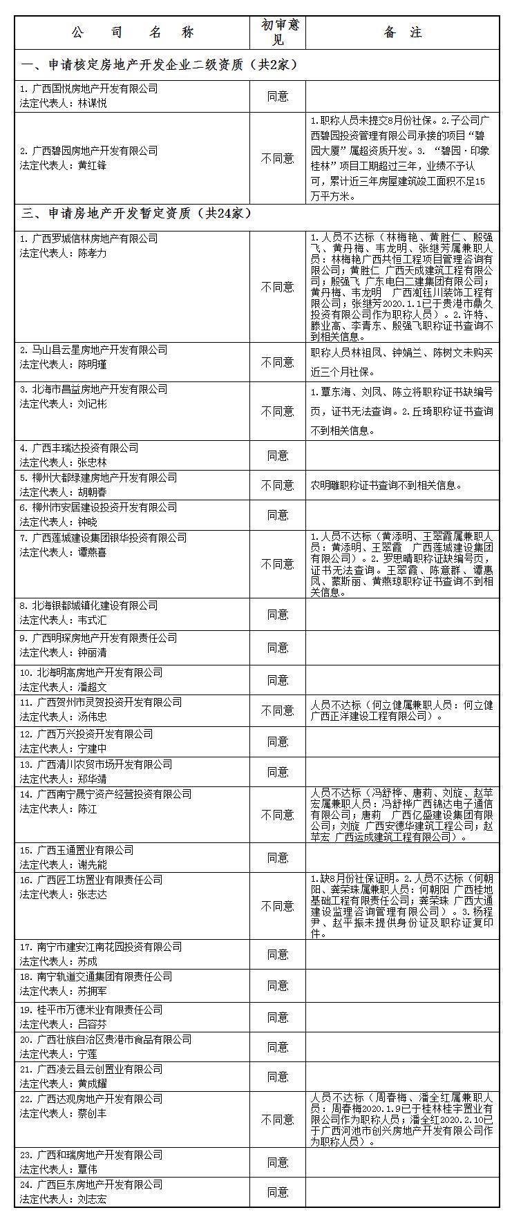 广西住房和城乡建设厅网站--_关于公布2020年第14批房地产企业资质(资格)结果的公告(第1716.png