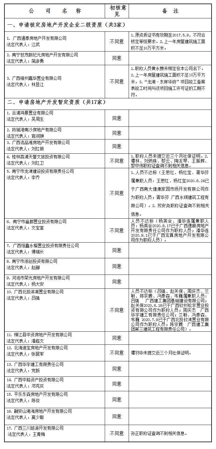 广西住房和城乡建设厅网站--_关于公布2021年第02批房地产企业资质(资格)结果的公告(第1868.png